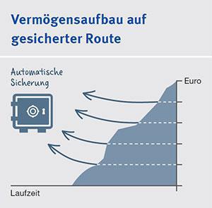 Vermögensaufbau WBK Jaunich & Partner Bramsche